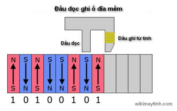 Phương thức lưu trữ dữ liệu của đĩa mềm